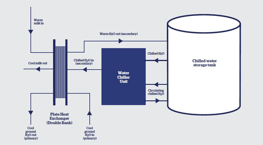 Water Chiller Water Chiller System Diagram